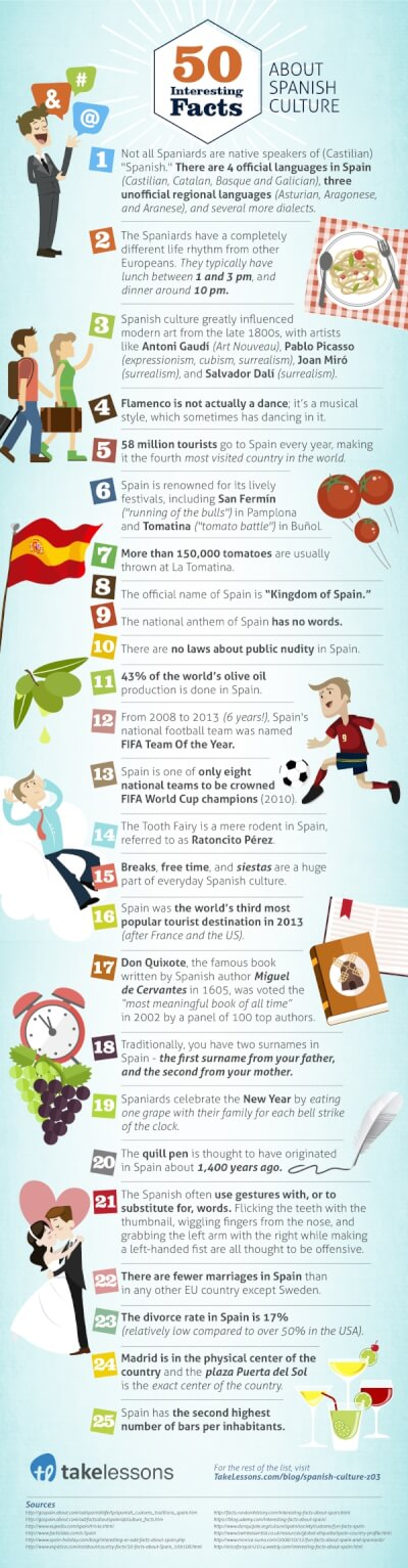 Infographic facts about Spain